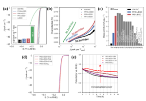 Electrocatalytic hydrogen evolution performance of the laser synthesized Pt SACs in comparison with the commercial Pt-C catalysts and Pt-SACs reported in the literature
