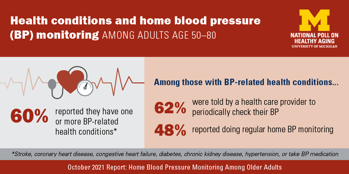 Key findings about home blood pressure monitoring