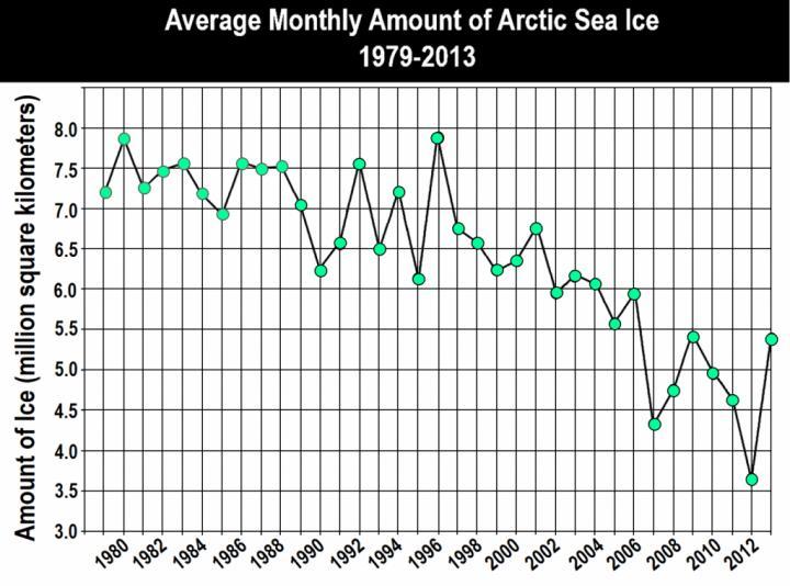 Average Arctic Sea-Ice Levels, 1979-2013