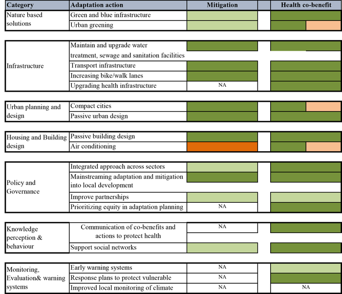 Major adaptation measures and their potential linkages to health and mitigation