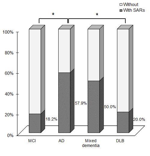 Comparison of Repairing Responses in Four Types of Dementia