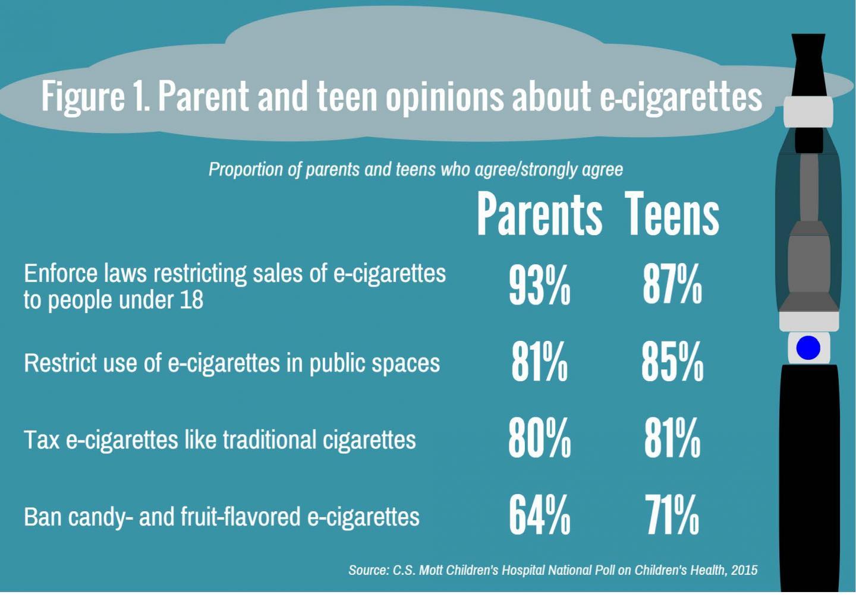 Teen, Parent Views on E-cigarettes