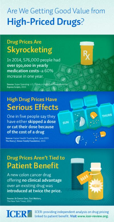 Are We Getting Good Value from High-Priced Drugs?