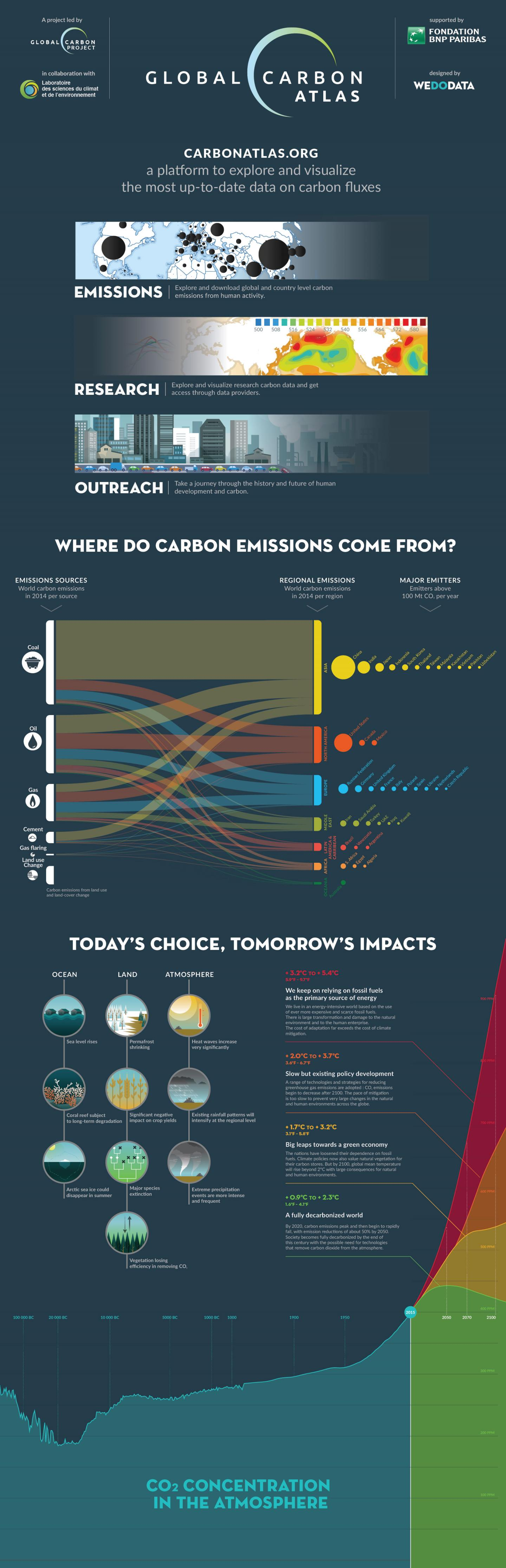 Global Carbon Atlas Infographic