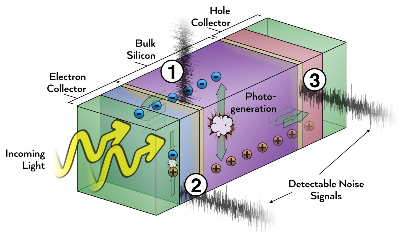 Silicon heterojunction solar cells