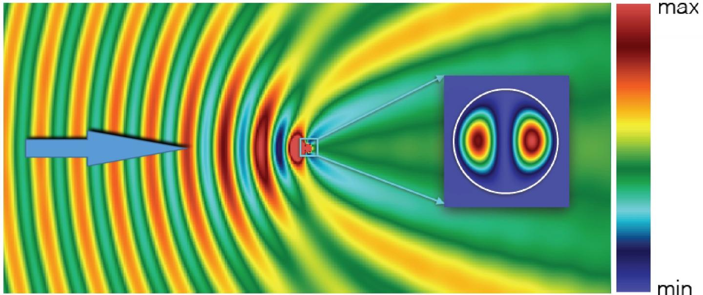 Intensity of the Magnetic Field
