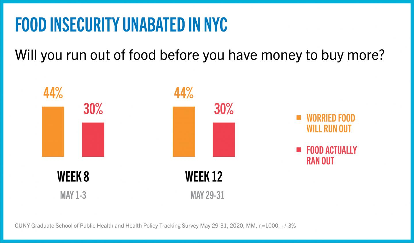 CUNY SPH COVID-19 Tracking Survey: Food Insecurity #1