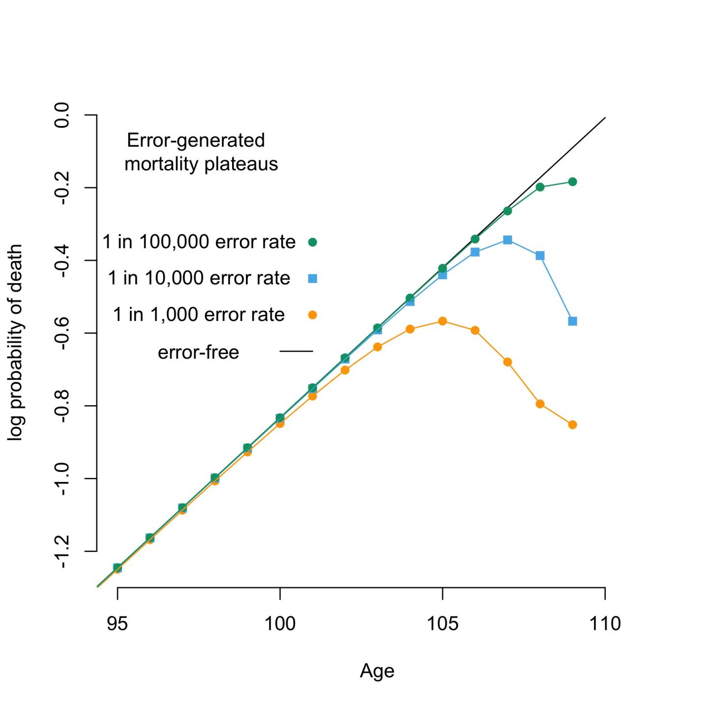 Human Mortality 'Plateau' May Be a Statistical Error, Not a Hint of Immortality