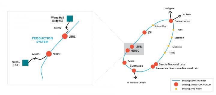 ESnet and NERSC Blaze 400G Production Network Path