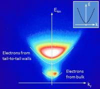 Kinetic Energy Distribution of Emitted Photoelectrons