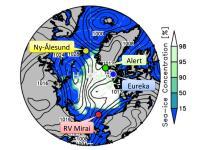 Figure 2. Arctic Obs. Network