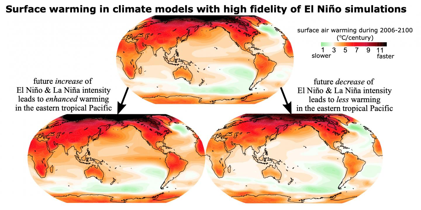 Surface Warming in Climate Models with High Fidelity of El Nino Simulations