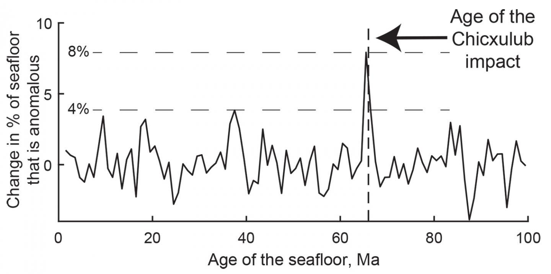 Seafloor Changes