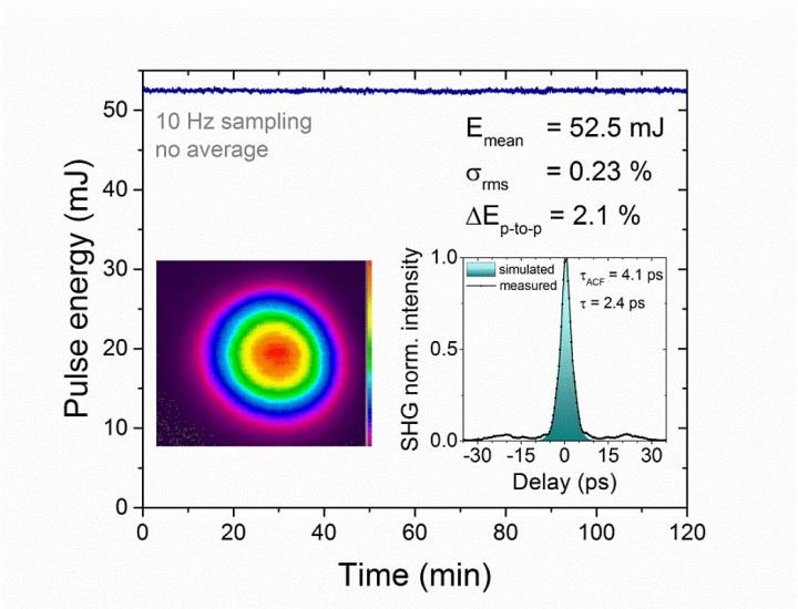 Long Term Stability of the Ho:ylf Chirped Pulse Amplifier at a 1 kHz Repetition Rate
