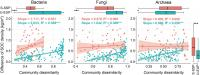 Relationships between soil organic carbon density and community dissimilarity