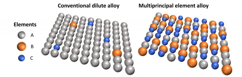 Multiprincipal Alloys Illustration