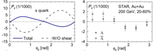 left: the theoretical calculation for strange quark polarization that includes the SIP effect (solid) or does not include the SIP effect (dashed); right: Lambda polarization measured by experiments.