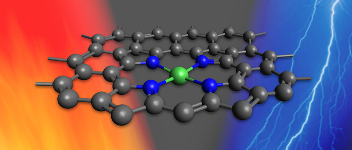 A single catalyst for CO2-to-fuel reactions driven by heat or electricity