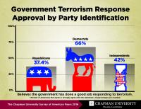 Government Terrorism Response Approval by Party Identification