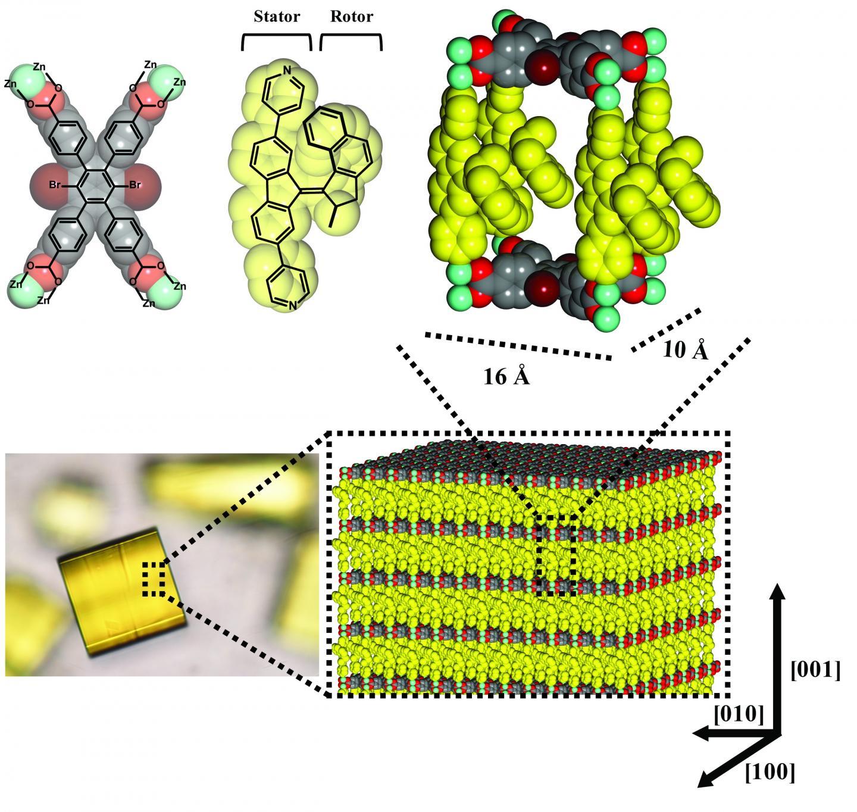 A Motorized Metal-Organic Framework