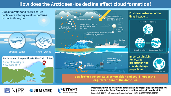How does the Arctic sea-ice decline affect cloud formation?
