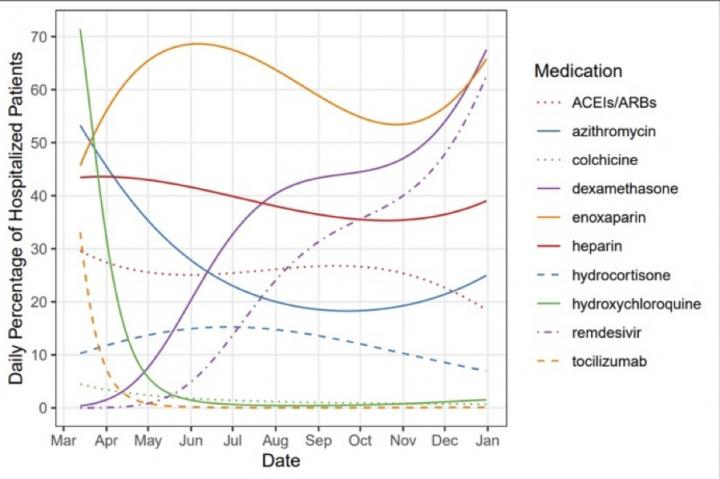 COVID-19 Medication Usage Patterns at UC Health medical centers in 2020