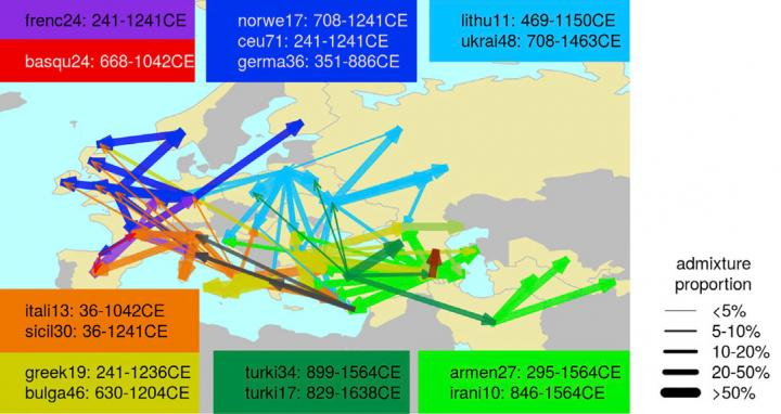 Gene Flow within West Eurasia