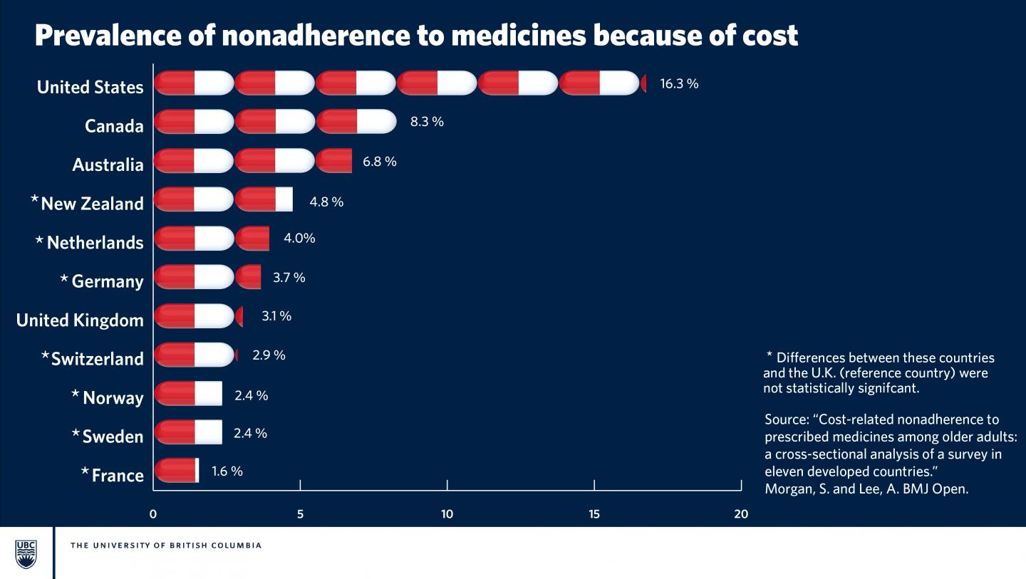 Prevalence of Nonadherence to Medicines Because of Cost