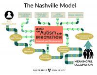 The Nashville Model