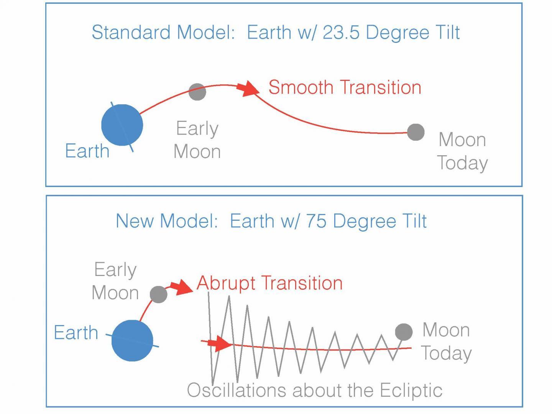 Moon Orbit Models