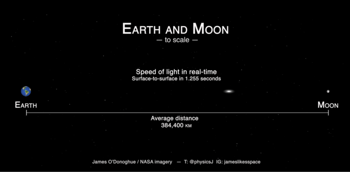 """Earth and Moon Size and Distance scale – with real-time light speed!"""""""