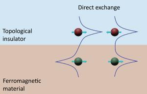 Exchange effect