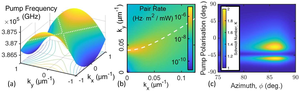 Entangled photon-pair generation by the metasurface.