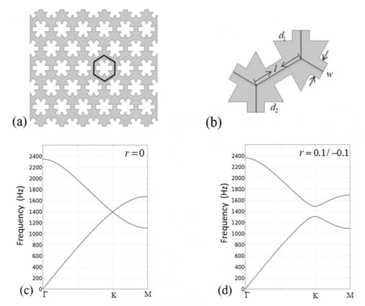 Schematics and Parameters