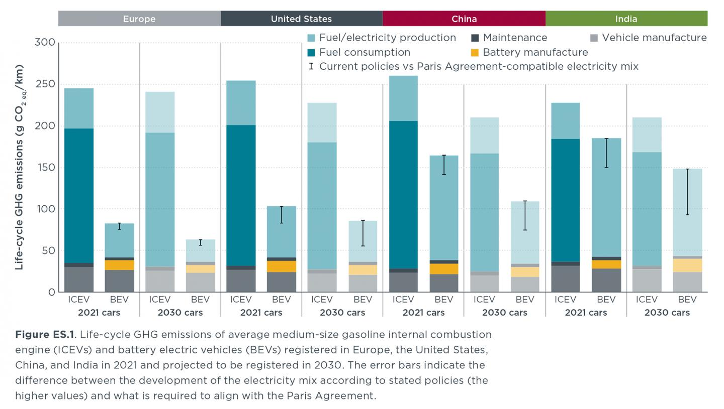 Life-cycle GHG emissions, average medium-sized gasoline ICE and battery electric vehicles