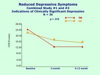 Reduced Depressive Symptoms through Transcendental Meditation (2 of 2)