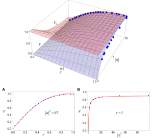 Fig. 3. Fringe visibility V and a priori visibility V0  as functions of γ = ∣α2∣ / ∣α1∣ and ∣α∣ = ∣α2∣.