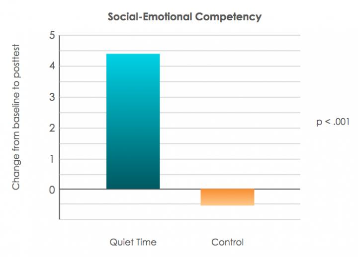 Social-Emotional Competency Change from Baseline to Posttest