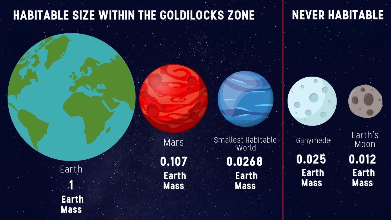 Goldilocks Zone for Planet Size