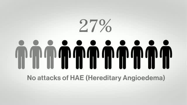 Angioedema Treatment