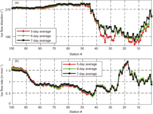 图3 拉斯曼丘陵地震测线处对应的冰盖流动