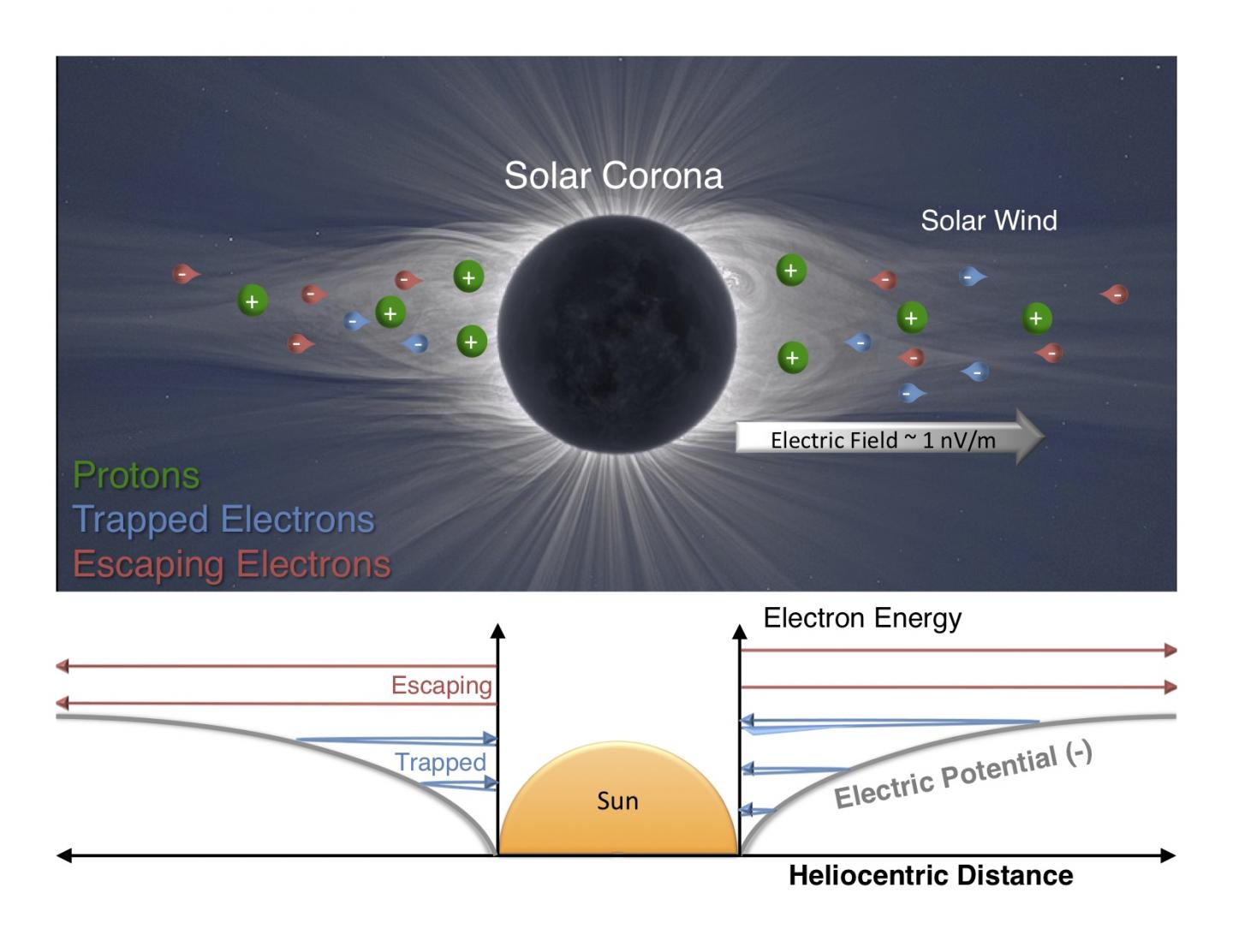 A star and its electric field