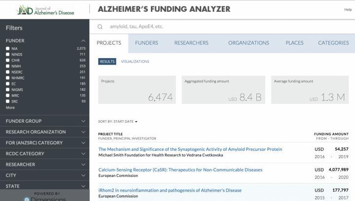Alzheimer Funding Analyzer
