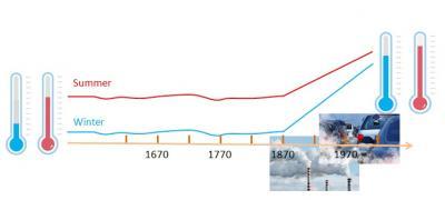 Anthropogenic-Induced Decrease