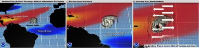 Global Warming's Influences on Hurricanes