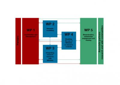 An Open Science Plan: Wikidata for Research