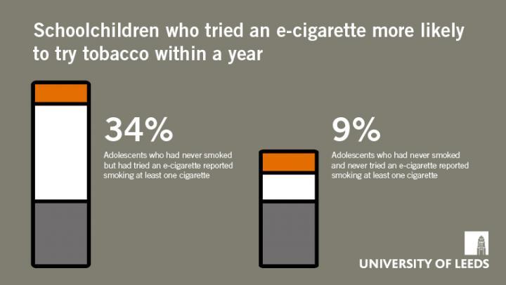 From E-Cigarettes to Conventional Cigarettes