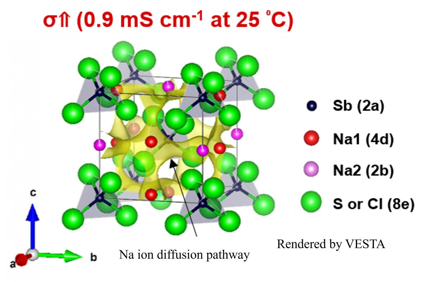 Crystal structure of Cl-substituted Na3SbS4 with ion diffusion pathway