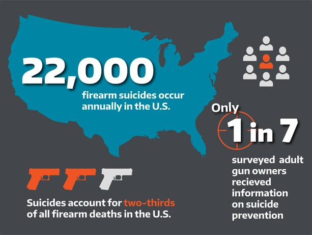 Suicide-Warning Content Notably Absent from Gun Training in US
