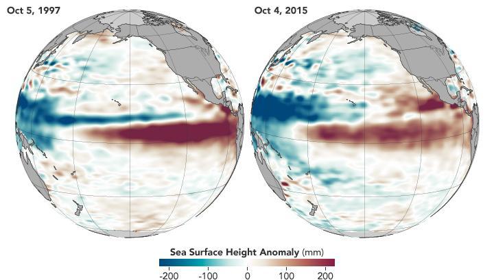 El Niño Comparison